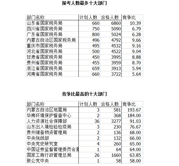 2016年国考各部门报考情况