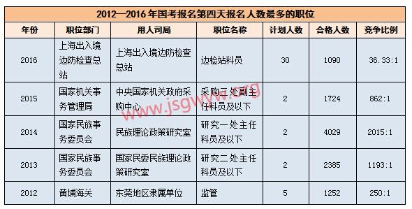 2012—2016年国考报名第四天报名人数最多的职位