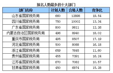[截至19日17时]过审人数最多的十大部门