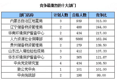 [截至19日17时]竞争最激烈的十大部门
