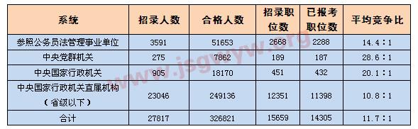 [截至19日17时]四大系统报名情况一览表