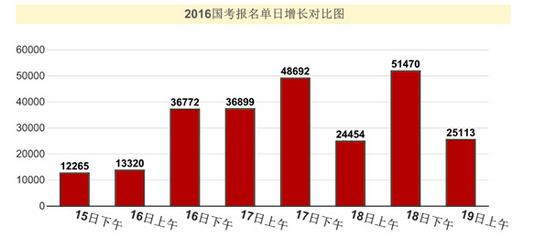 2016国考报名单日增长对比图