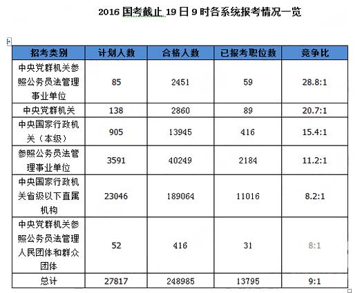 2016国考截止19日9时个系统报考情况一览