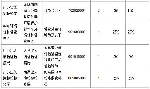 报名通过审核人数前十的职位2