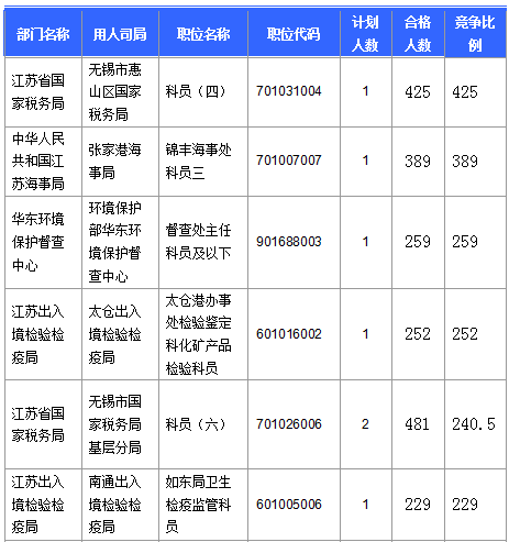 报名竞争最激烈的前十的职位