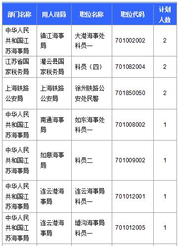 无人报考职位中招录人数最多的十大职位