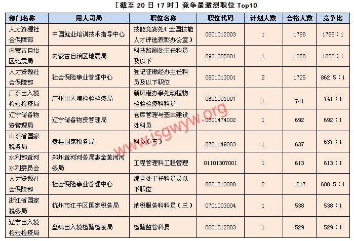 [截至20日17时]竞争最激烈职位Top10