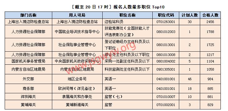 [截至20日17时]报名人数最多职位Top10