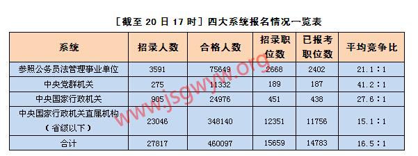 [截至20日17时]四大系统报名情况一览表