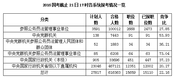 截止21日17时各系统报考情况一览表