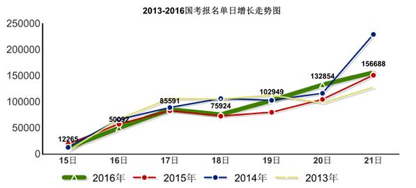 2013-2016国考报名单日增长走势图