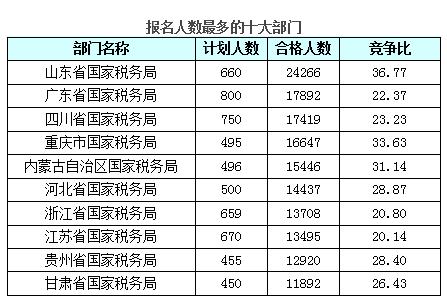 截止21日17时报名人数最多的十大部门
