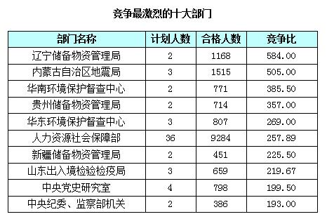 截止21日17时竞争最激烈的十大部门