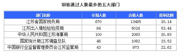 审核通过人数最多的五大部门