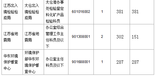 报名通过审核人数前十的职位