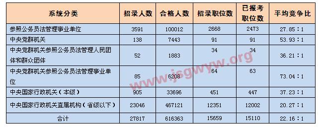 [截至21日17时]各系统报名情况一览表