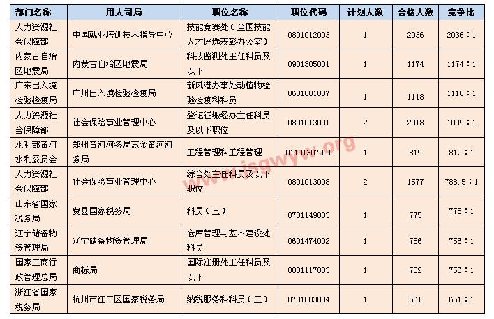 [截至21日17时]竞争最激烈职位Top10