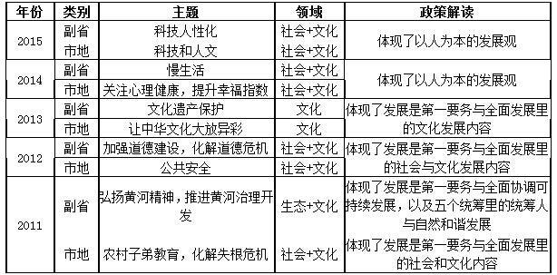 历年国考申论主题分析及政策解读