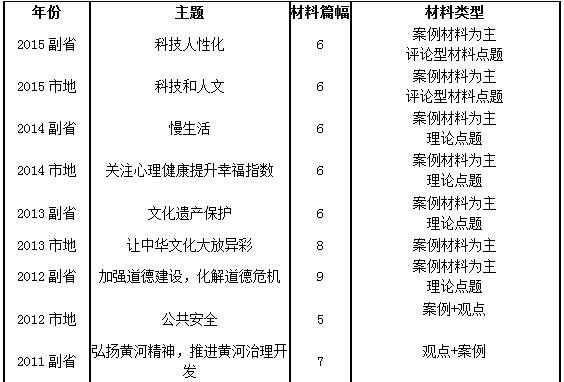历年国考申论主题篇幅及材料类型