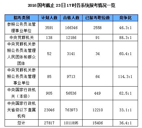 2016国考截止23日17时各系统报考情况一览表