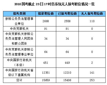 2016国考截止23日17时各系统无人报考职位情况一览表