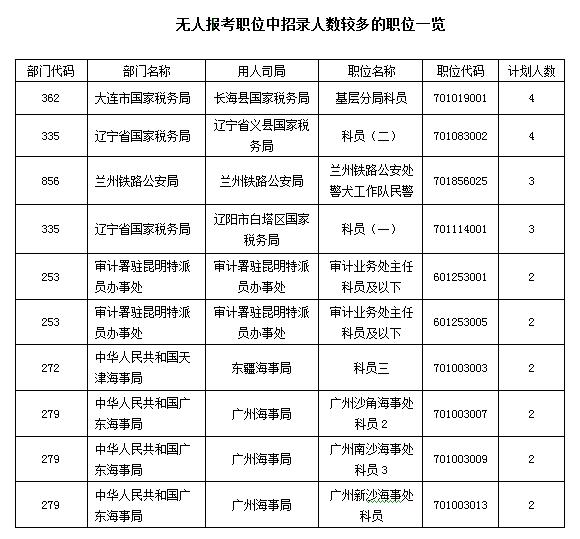 无人报考职位中招录人数较多的职位一览表