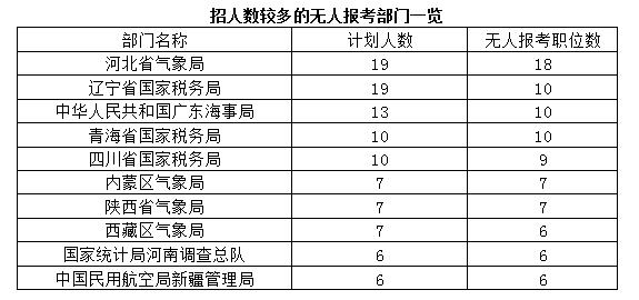 招人数较多的无人报考部门一览表