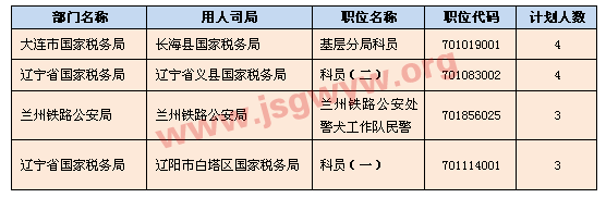 [截至23日17时]无人报考职位中招录人数较多的职位