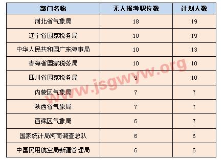 [截至23日17时]招录人数较多的无人报考部门