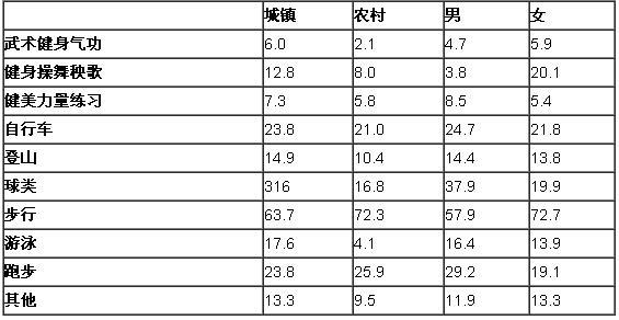 表1:2005年某市城镇居民和农民参加体育锻炼项目情况统计(%)