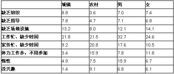 表2:2005年某市城镇居民和农民参加体育锻炼的影响因素(%)