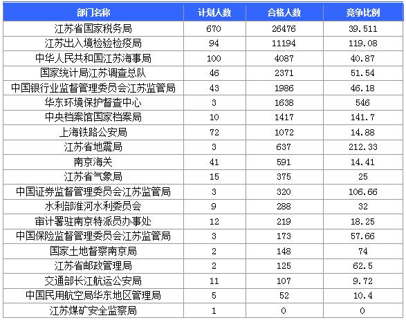 各部门报名情况一览表