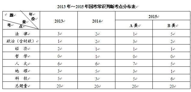 2013-2015年国考常识判断考点分布表