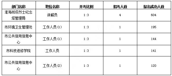 报名人数最多的五大职位