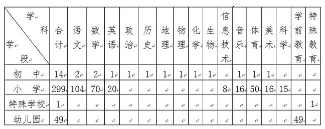 招聘学科(专业)及人数(总计363名)