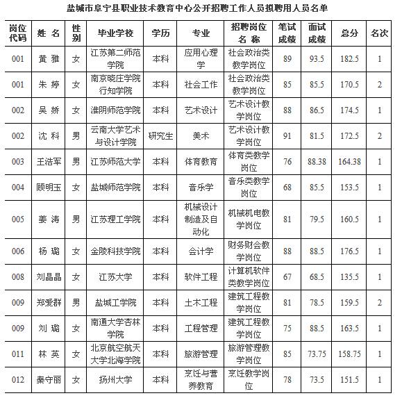 2015年盐城市阜宁县职教中心招聘拟聘用名单公示