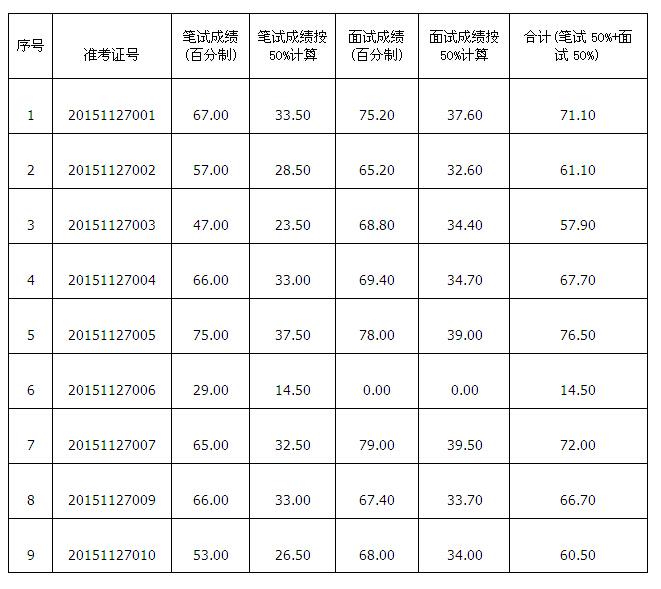 2015年盐城射阳县土地储备交易中心选调工作人员笔试、面试成绩公布