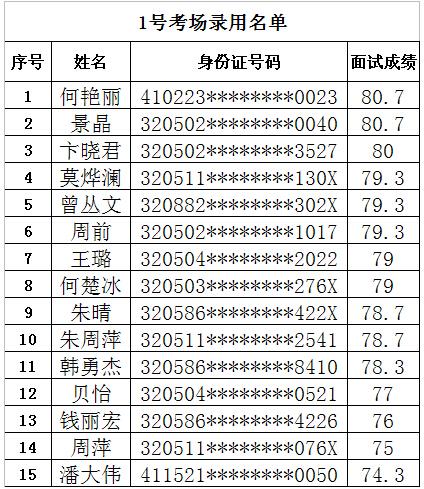 姑苏区流动人口积分管理办公室公开招录窗口工作人员录用名单公示 1