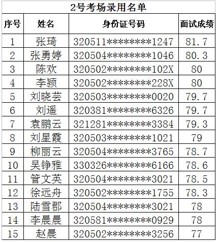 姑苏区流动人口积分管理办公室公开招录窗口工作人员录用名单公示 2