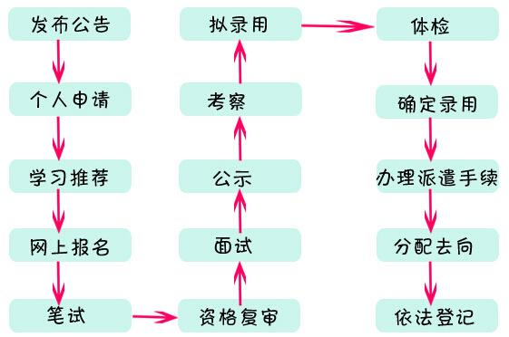 江苏选调生报考流程: