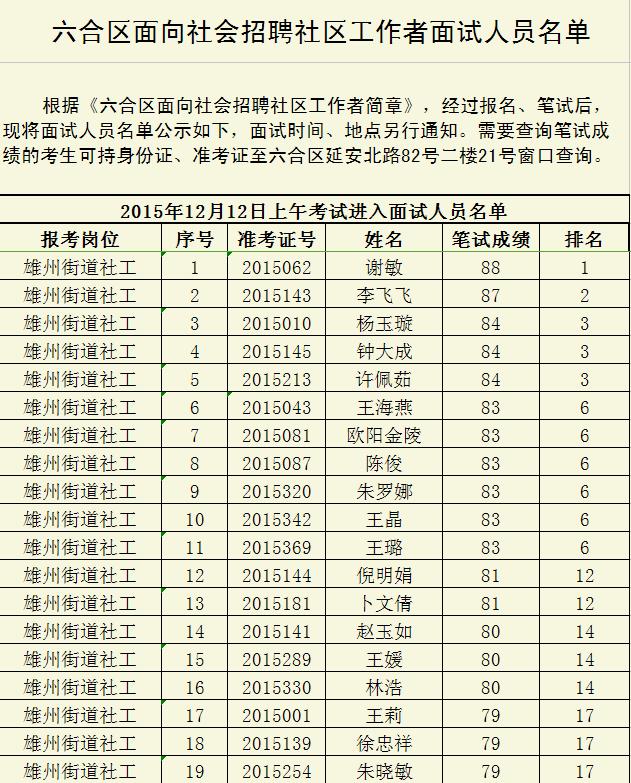 2015南京市六合区面向社会招聘社区工作者面试人员名单1