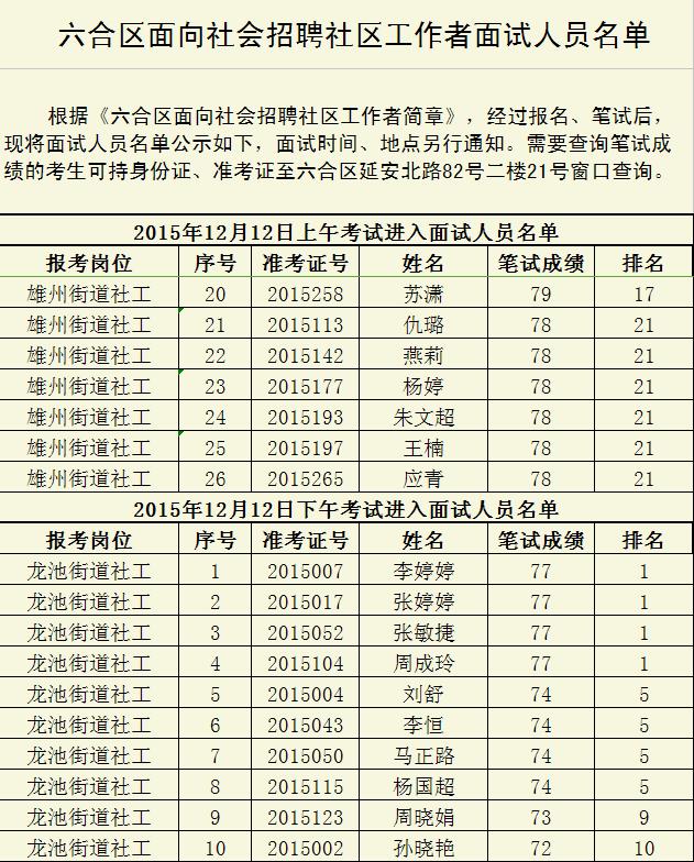 2015南京市六合区面向社会招聘社区工作者面试人员名单2