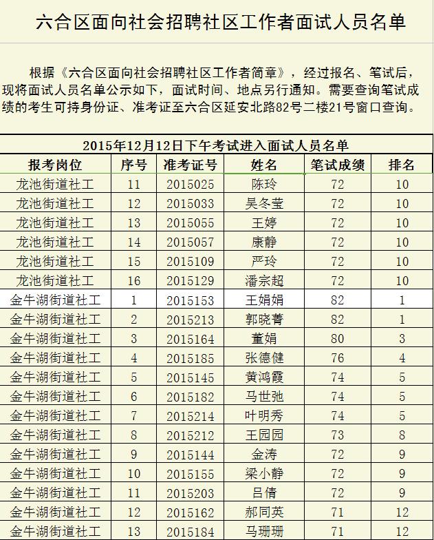 2015南京市六合区面向社会招聘社区工作者面试人员名单3