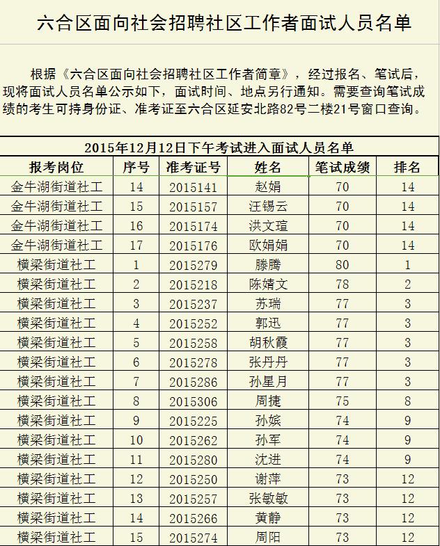 2015南京市六合区面向社会招聘社区工作者面试人员名单4