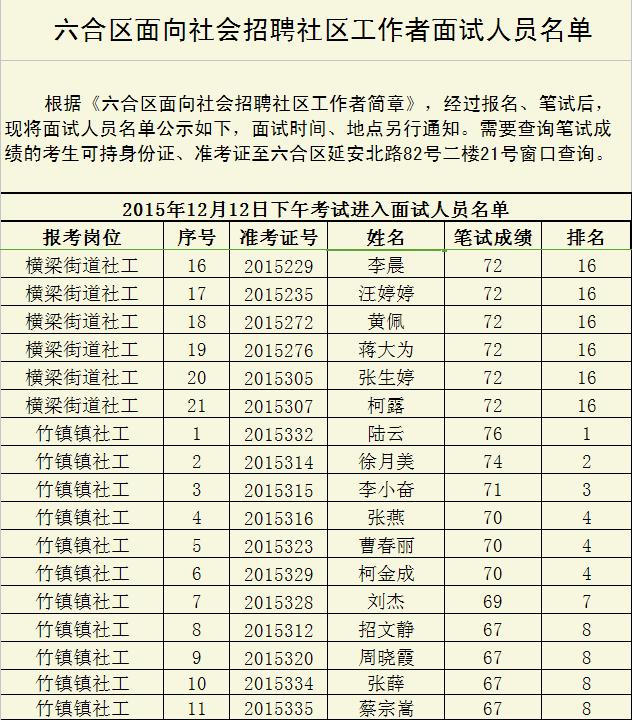 2015南京市六合区面向社会招聘社区工作者面试人员名单5