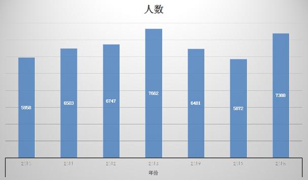 2016年江苏公务员考试扩招