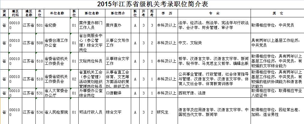 江苏公务员考试网职位表