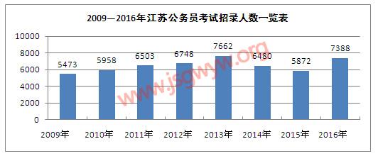 看招录人数:继前两年大幅缩减后,一反常态,大幅扩招,较去年增幅突破25%
