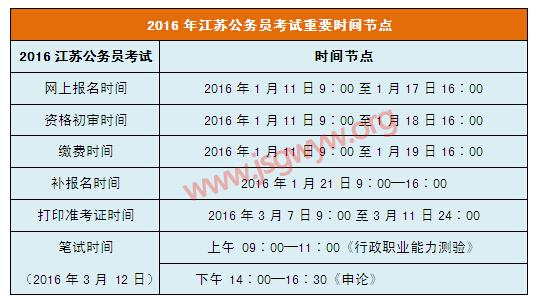 2016年江苏省考考生须知重要时间节点