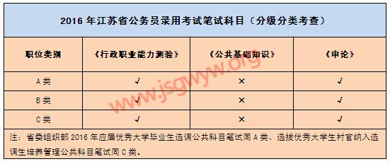 """解读2016江苏省考""""新大纲""""  整合备考新思路"""